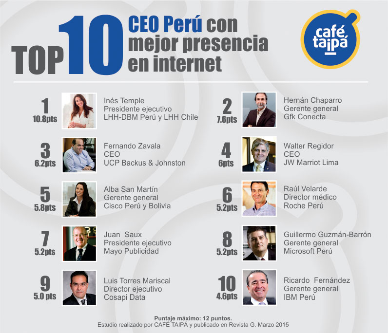 top-10-ceo-peru-online-cafe-taipa-marca-personal-gestion