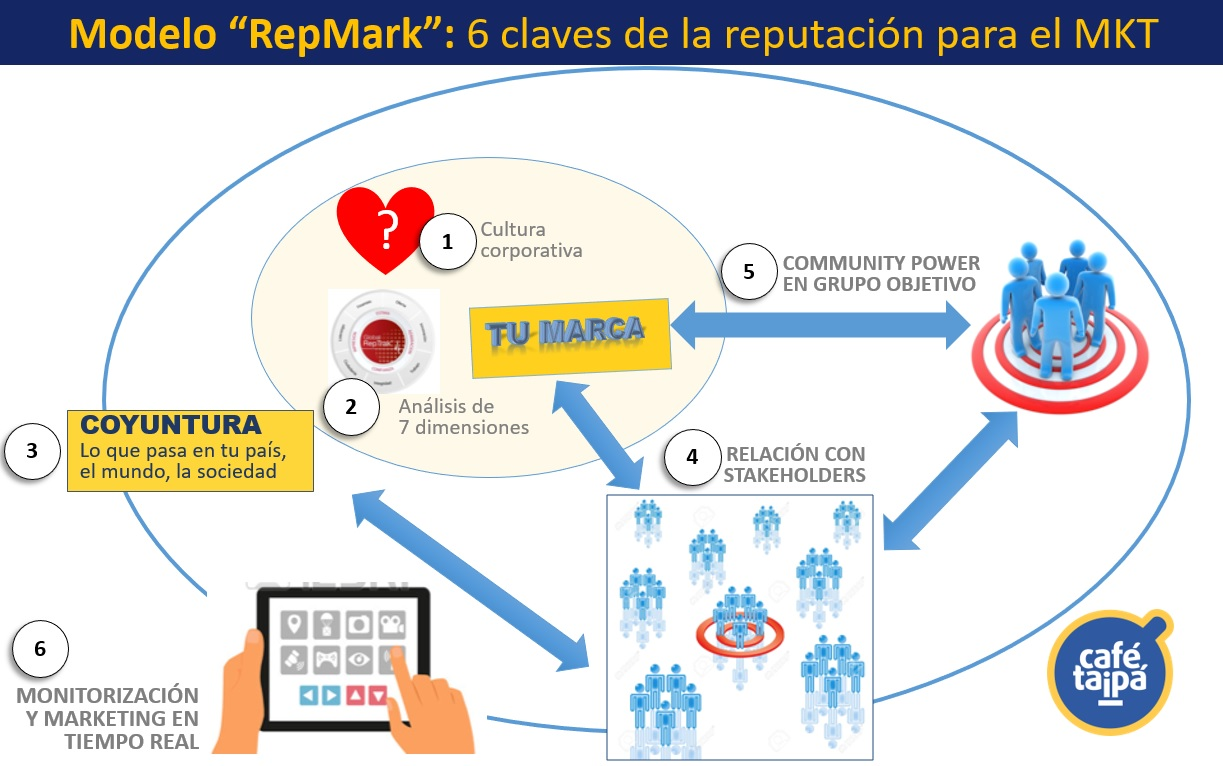 Modelo_RepMark_6_claves_de_la_reputacion_para_el_marketing-Cafe_Taipa_Peru_Consultores_en_reputacion_y_marketing-Marketing_y_reputacion_de_la_Atraccion_a_la_confianza_Milton_Vela